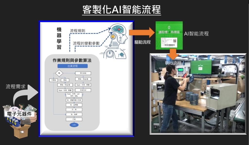 客製化AI智能流程
