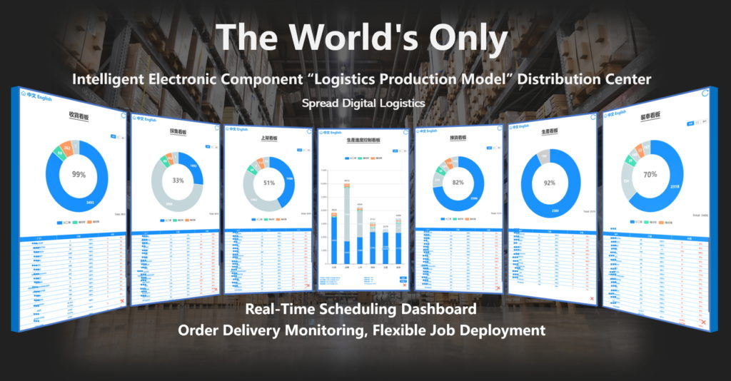 Logistics Production Model