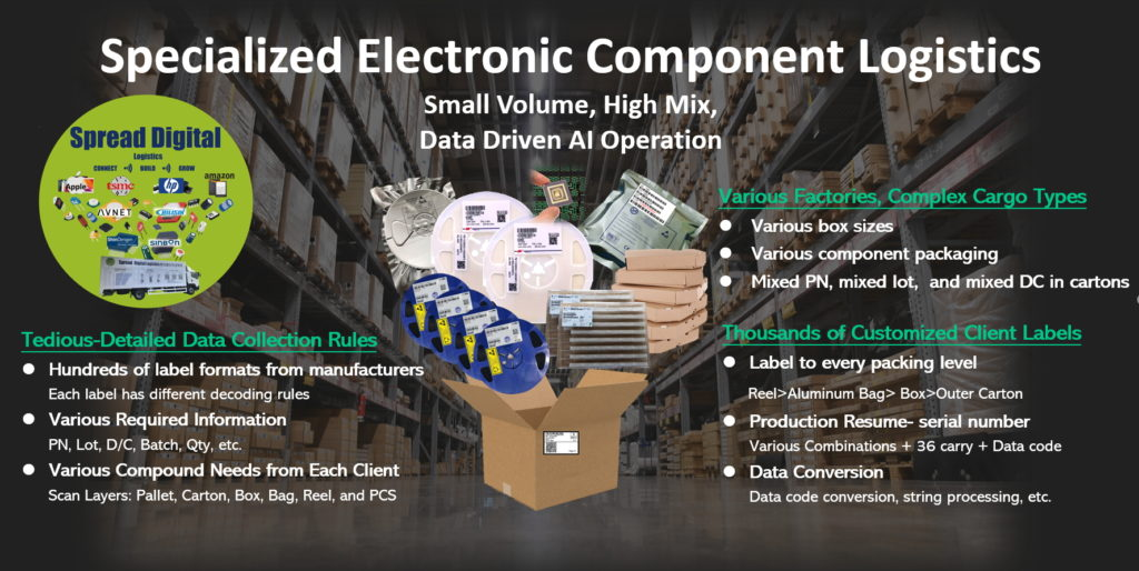 Specialized Electronic Component Logistics