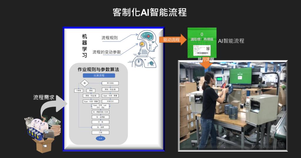 客製化AI流程