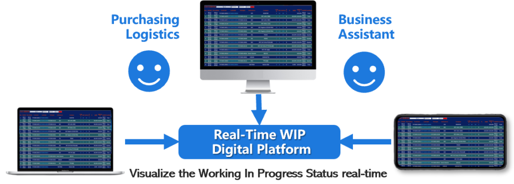 Visualize the Working In Progress Status real-time