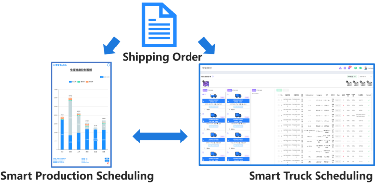Smart Production Scheduling